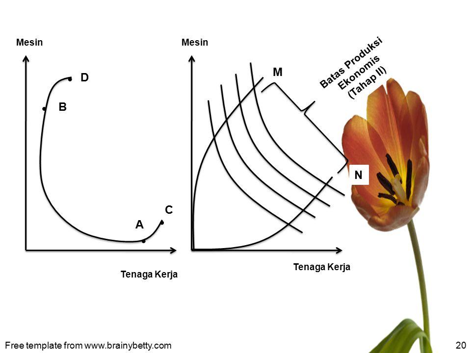 Free template from www.brainybetty.com20 Mesin Tenaga Kerja D B C A Mesin Tenaga Kerja M N Batas Produksi Ekonomis (Tahap II)