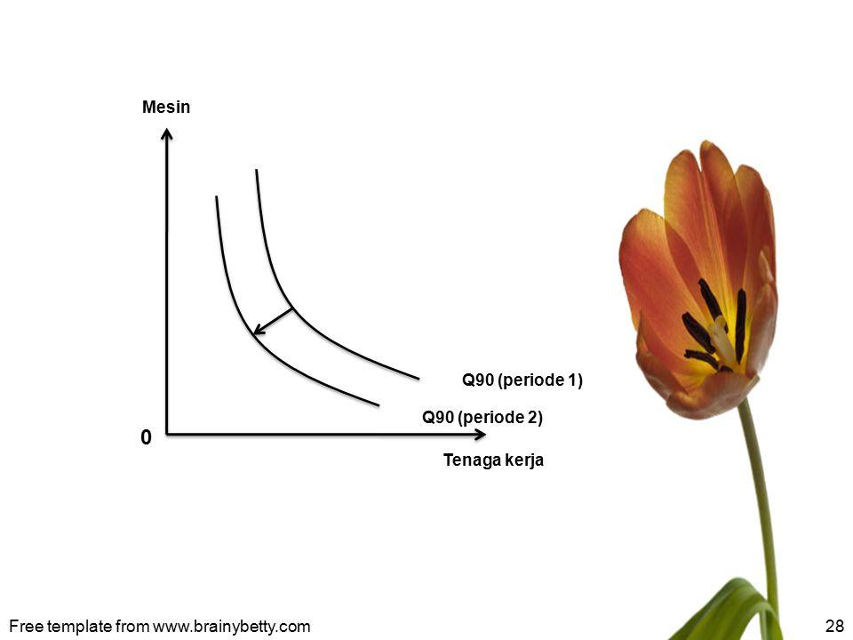 Free template from www.brainybetty.com28 Q90 (periode 2) Mesin Tenaga kerja Q90 (periode 1) 0