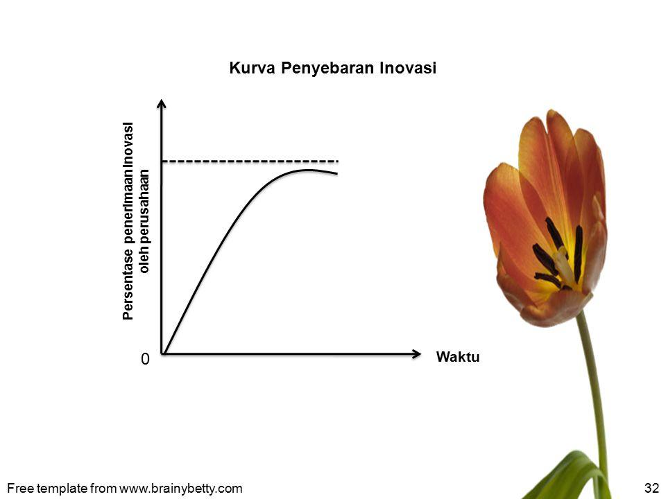 Free template from www.brainybetty.com32 Kurva Penyebaran Inovasi Waktu 0 Persentase penerimaan inovasi oleh perusahaan