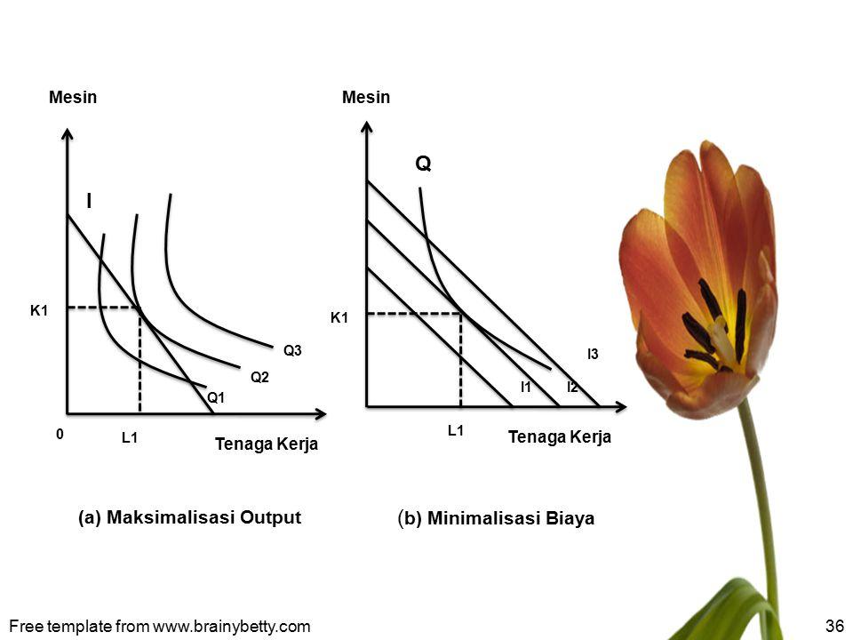 Free template from www.brainybetty.com36 K1 I1 I3 I2 Q3 Q2 Q1 Mesin Tenaga Kerja L1 0 I K1 Q (a) Maksimalisasi Output ( b) Minimalisasi Biaya