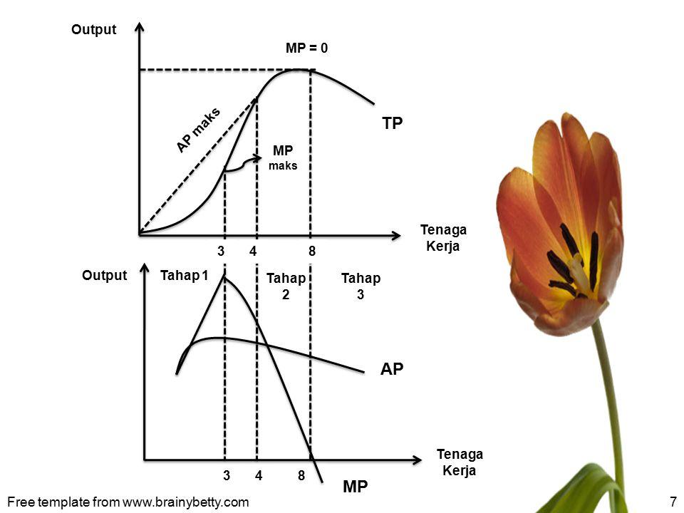 Tahap I, penambahan L akan meningkatkan TP maupun produksi rata-rata.