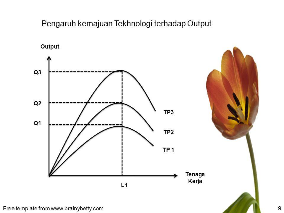 9 Output Tenaga Kerja TP3 TP2 TP 1 L1 Q3 Q2 Q1 Pengaruh kemajuan Tekhnologi terhadap Output