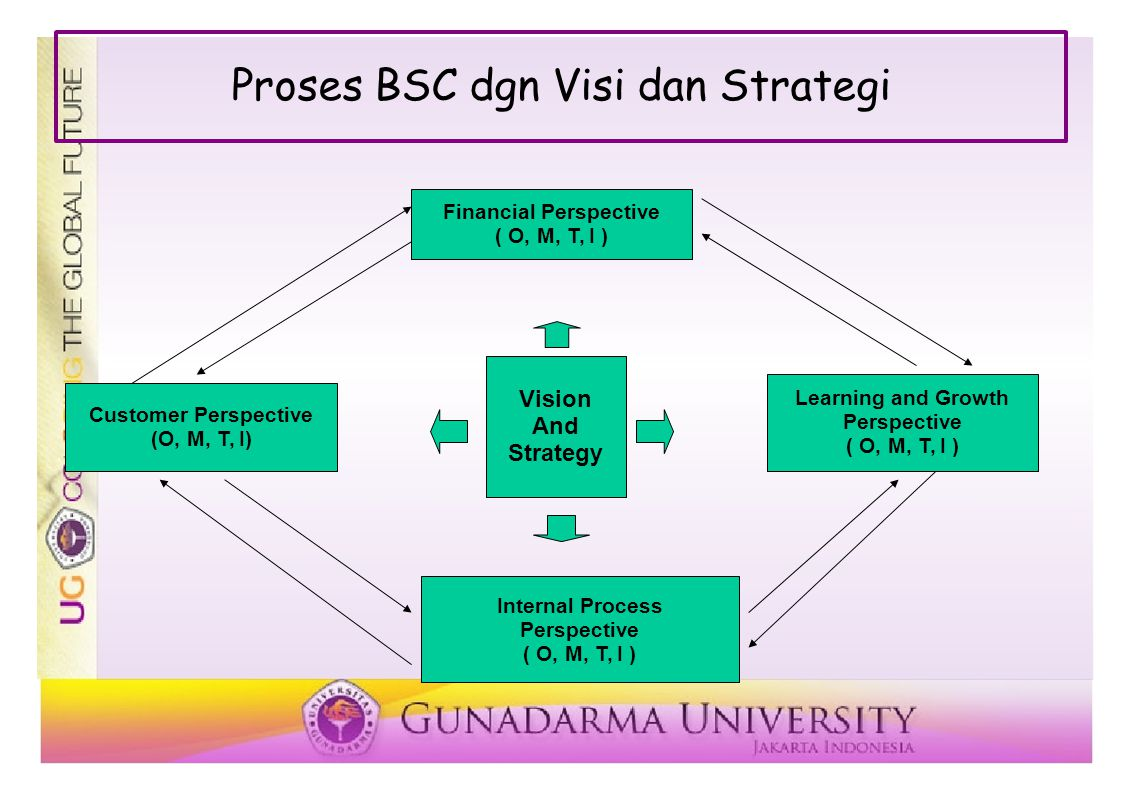 Proses BSC dgn Visi dan Strategi Financial Perspective ( O, M, T, I ) Customer Perspective (O, M, T, I) Learning and Growth Perspective ( O, M, T, I )