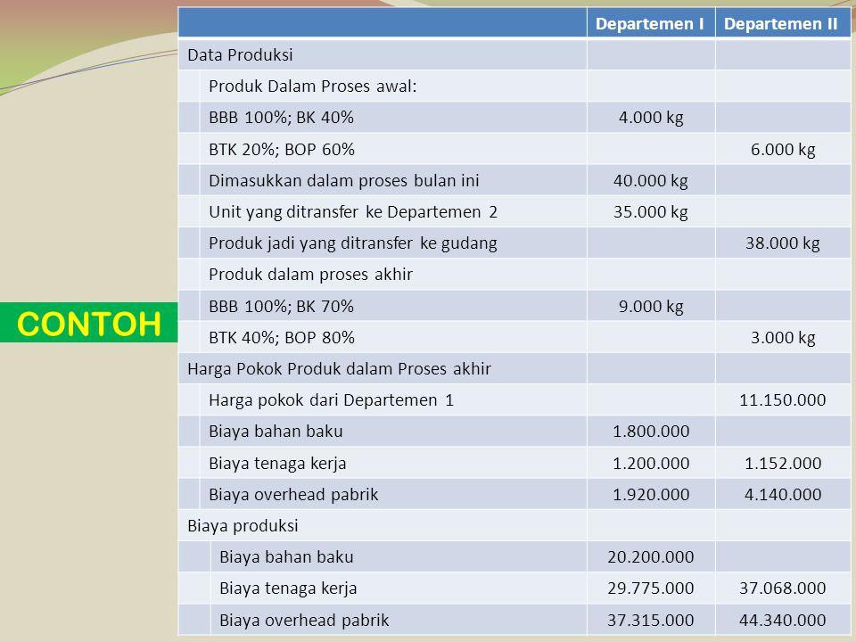 Perhitungan Unit Ekuivalensi; BBB= 35.000 Kg + (100% x 9.000 kg)= 44.000 kg BTK= 35.000 Kg + (70% x 9.000 kg)= 41.300 kg BOP= 35.000 Kg + (70% x 9.000 kg)= 41.300 kg METODE RATA-RATA TERTIMBANG DEPARTEMEN 1 Unsur BiayaYang melekat pada PDP awal Dikeluarkan sekarang Total BiayaUnit Ekuivalensi Biaya Produksi/unit BBB1.800.00020.200.00022.000.00044.000500 BTK1.200.00029.775.00030.975.00041.300750 BOP1.920.00037.315.00039.235.00041.300950 Jumlah92.210.0002.200 Perhitungan Biaya Produksi/Unit;