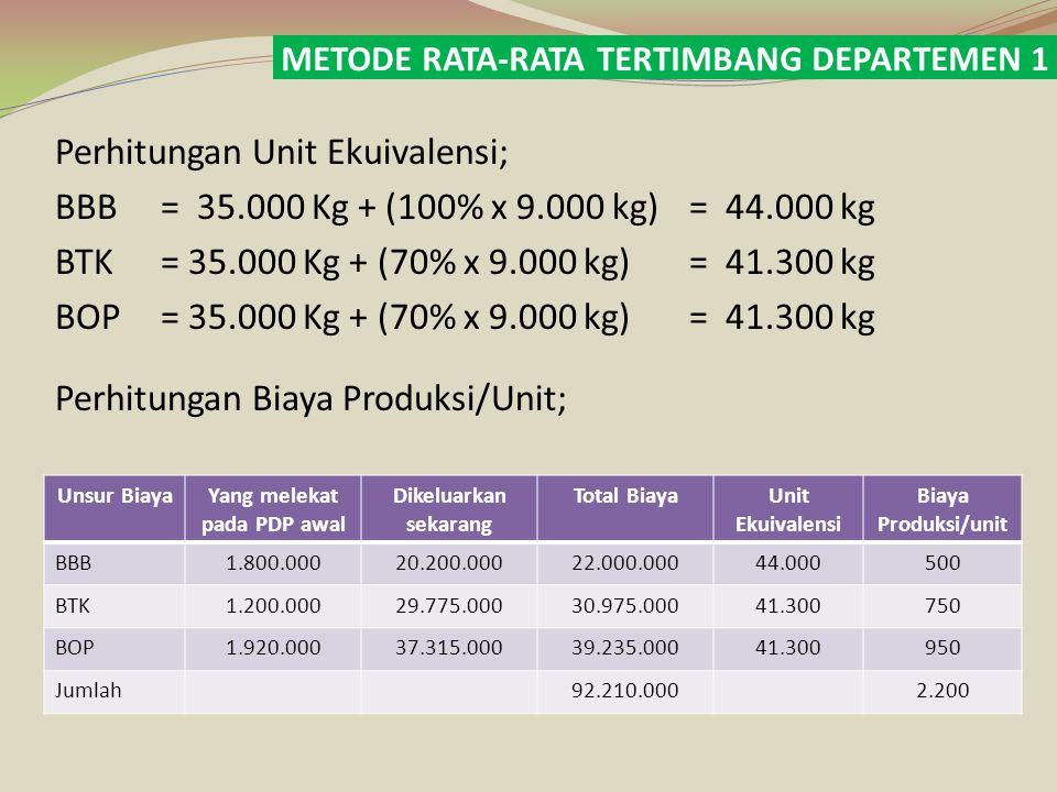 Data Produksi; PDP Awal 4.000 kg Dimasukkan dalam proses40.000 kg Jumlah produk yang diolah44.000 kg Produk selesai ditransfer ke departemen II35.000 kg PDP akhir 9.000 kg Jumlah produk yang dihasilkan44.000 kg Biaya yang dibebankan dalam Departemen 1; Total per unit Biaya bahan bakuRp 22.000.000Rp 500 Biaya tenaga kerjaRp 30.975.000Rp 750 Biaya overhead pabrikRp 39.235.000Rp 950 Jumlah biaya yang dibebankanRp 92.210.000Rp 2.200 Perhitungan Biaya ; Harga pokok produk selesai ditransfer ke Dept 2 (35.000 kg @ Rp 2.200)Rp 77.000.000 Harga pokok produk dalam proses akhir (9.000 kg): biaya bahan baku(100% x 9.000) x Rp 500Rp 4.500.000 Biaya tenaga kerja (70% x 9.000) x Rp 750Rp 4.725.000 biaya overhead pabrik (70% x 9.000) x Rp 950Rp 5.985.000 Harga pokok produk dalam proses akhirRp 15.210.000 Jumlah Biaya produksi yang dibebankan dalam Departemen 1Rp 92.210.000 PT.