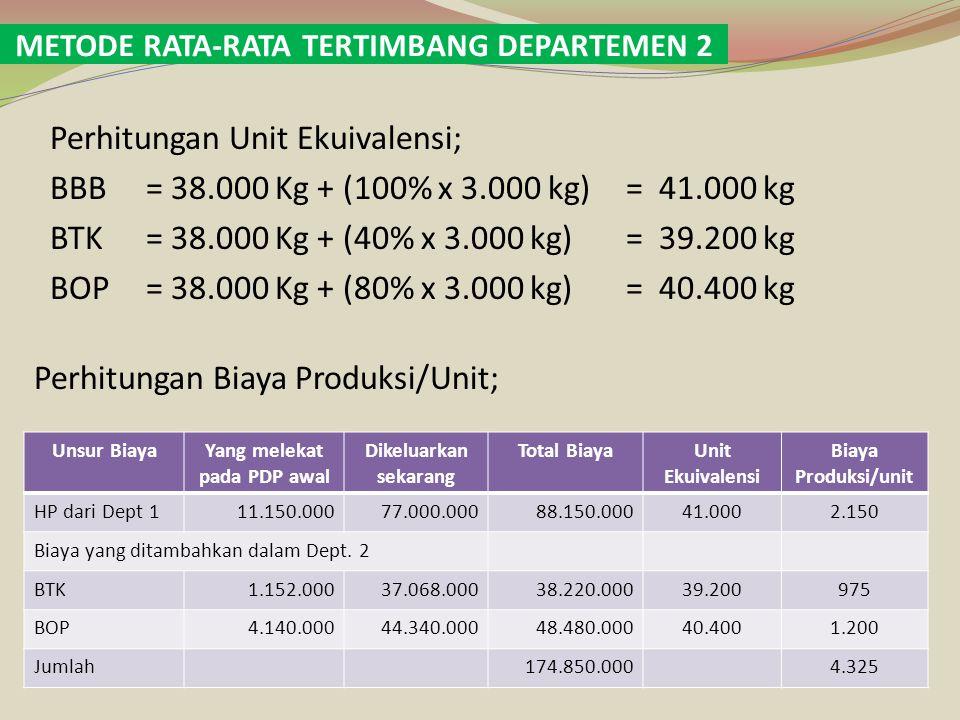 Data Produksi; PDP Awal 6.000 kg Dimasukkan dalam proses35.000 kg Jumlah produk yang diolah41.000 kg Produk selesai ditransfer ke departemen II38.000 kg PDP akhir 3.000 kg Jumlah produk yang dihasilkan41.000 kg Biaya yang dibebankan dalam Departemen 1; Total per unit Biaya yang berasal dari Departemen 1Rp 88.150.000Rp 2.150 Biaya yang ditambahkan dalam Departemen 2 Biaya tenaga kerjaRp 38.220.000Rp 975 Biaya overhead pabrikRp 48.480.000Rp 1.200 Jumlah biaya yang dibebankanRp 174.850.000Rp 4.325 Perhitungan Biaya ; Harga pokok produk selesai ditransfer ke Dept 2 (38.000 kg @ Rp 4.325)Rp 164.350.000 Harga pokok produk dalam proses akhir (3.000 kg): Yang berasal dari Departemen 1 (3.000 x Rp 2.150)Rp 6.450.000 Yang ditambahkan dalam Departemen 2 Biaya tenaga kerja (40% x 3.000) x Rp 975Rp 1.170.000 biaya overhead pabrik (80% x 3.000) x Rp 1.200Rp 2.880.000 Harga pokok produk dalam proses akhirRp 10.500.000 Jumlah Biaya produksi yang dibebankan dalam Departemen 2Rp 174.850.000 PT.