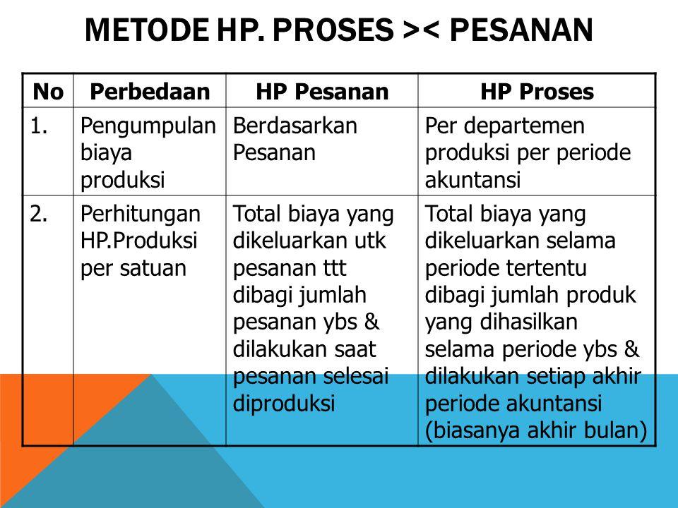 METODE HP. PROSES >< PESANAN NoPerbedaanHP PesananHP Proses 1.Pengumpulan biaya produksi Berdasarkan Pesanan Per departemen produksi per periode akunt