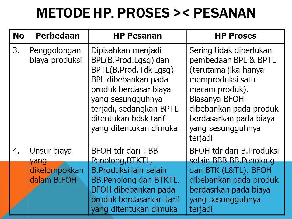 METODE HP. PROSES >< PESANAN NoPerbedaanHP PesananHP Proses 3.Penggolongan biaya produksi Dipisahkan menjadi BPL(B.Prod.Lgsg) dan BPTL(B.Prod.Tdk Lgsg