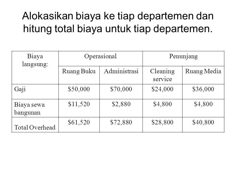 Alokasikan biaya ke tiap departemen dan hitung total biaya untuk tiap departemen. Biaya langsung: OperasionalPenunjang Ruang BukuAdministrasiCleaning