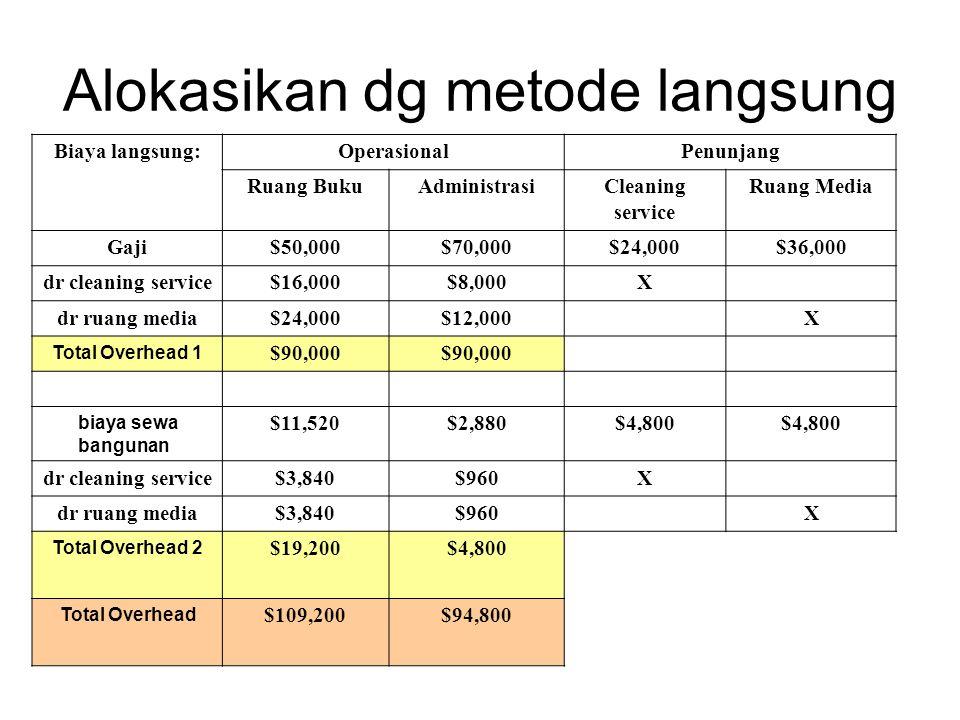 Alokasikan dg metode langsung Biaya langsung:OperasionalPenunjang Ruang BukuAdministrasiCleaning service Ruang Media Gaji$50,000$70,000$24,000$36,000