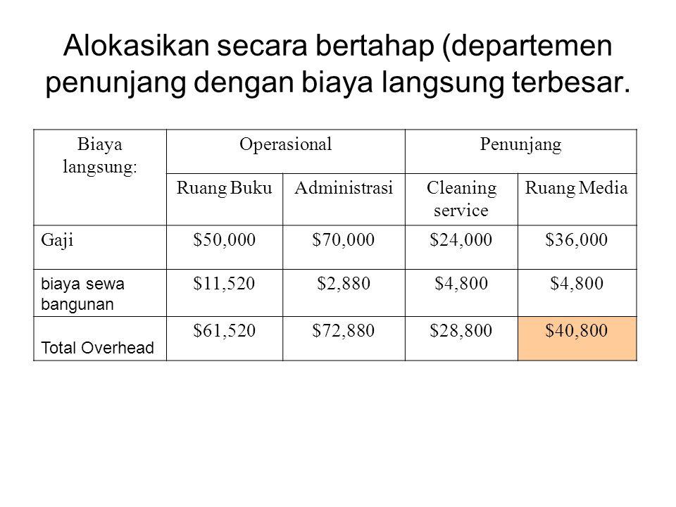 Alokasikan secara bertahap (departemen penunjang dengan biaya langsung terbesar. Biaya langsung: OperasionalPenunjang Ruang BukuAdministrasiCleaning s