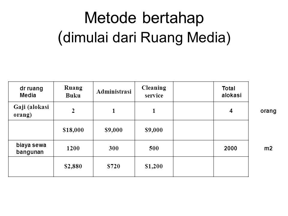 Metode bertahap ( dimulai dari Ruang Media) dr ruang Media Ruang Buku Administrasi Cleaning service Total alokasi Gaji (alokasi orang) 211 4orang $18,000$9,000 biaya sewa bangunan 1200300500 2000m2 $2,880$720$1,200