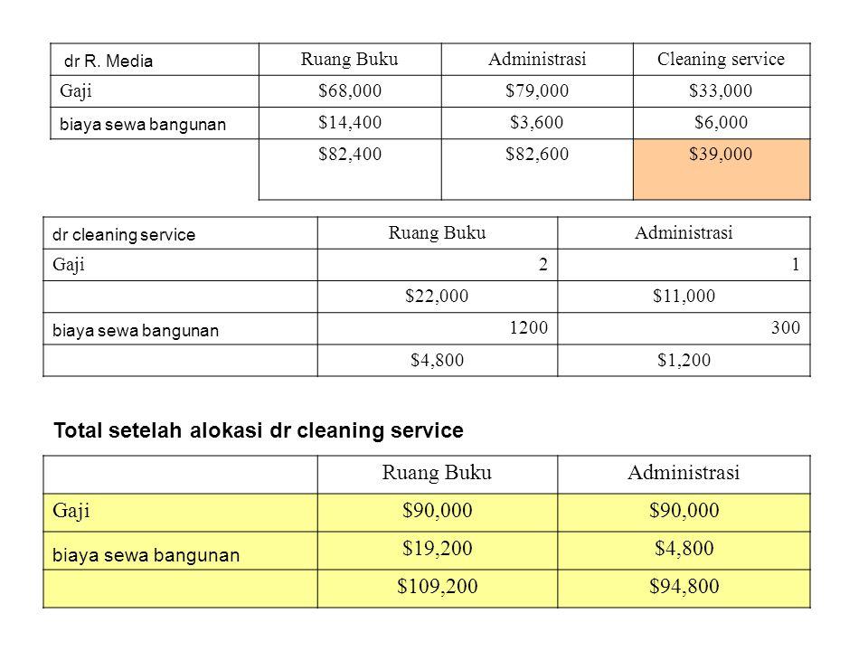dr R. Media Ruang BukuAdministrasiCleaning service Gaji$68,000$79,000$33,000 biaya sewa bangunan $14,400$3,600$6,000 $82,400$82,600$39,000 dr cleaning