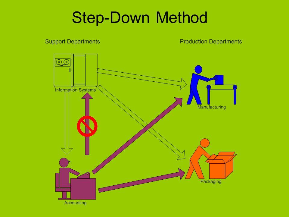 Reciprocal Method