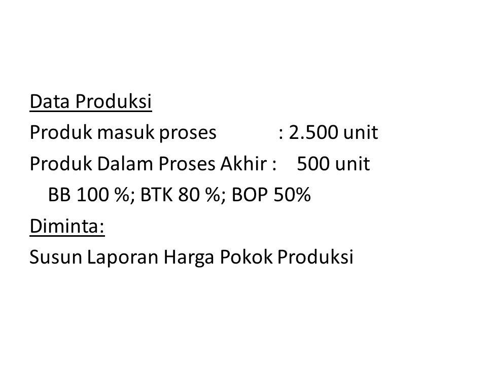 Data Produksi Produk masuk proses : 2.500 unit Produk Dalam Proses Akhir : 500 unit BB 100 %; BTK 80 %; BOP 50% Diminta: Susun Laporan Harga Pokok Produksi