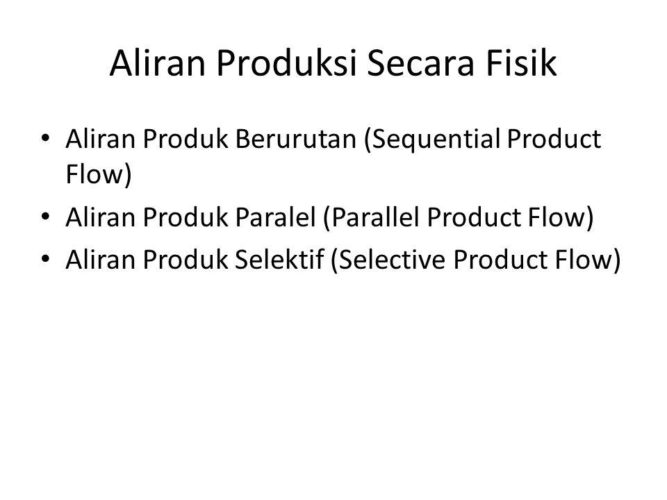 Aliran Produksi Secara Fisik Aliran Produk Berurutan (Sequential Product Flow) Aliran Produk Paralel (Parallel Product Flow) Aliran Produk Selektif (Selective Product Flow)