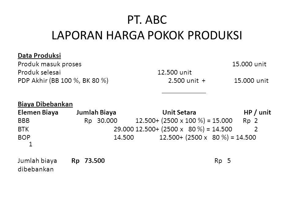 PT. ABC LAPORAN HARGA POKOK PRODUKSI Data Produksi Produk masuk proses 15.000 unit Produk selesai 12.500 unit PDP Akhir (BB 100 %, BK 80 %) 2.500 unit