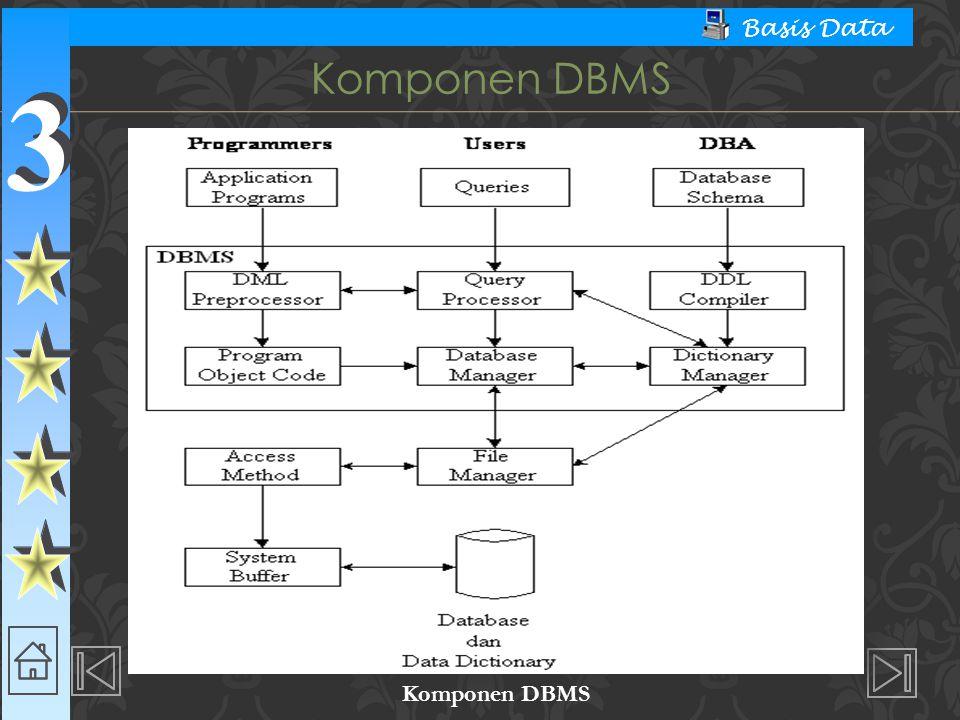 3 3 Basis Data Komponen DBMS