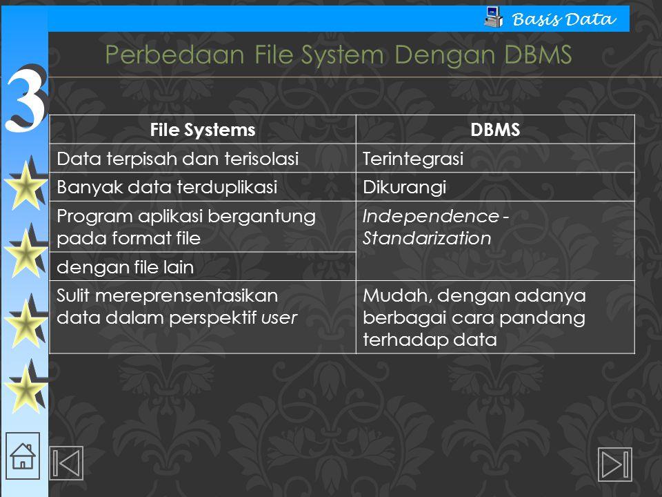 3 3 Basis Data File SystemsDBMS Data terpisah dan terisolasiTerintegrasi Banyak data terduplikasiDikurangi Program aplikasi bergantung pada format file Independence - Standarization dengan file lain Sulit mereprensentasikan data dalam perspektif user Mudah, dengan adanya berbagai cara pandang terhadap data Perbedaan File System Dengan DBMS