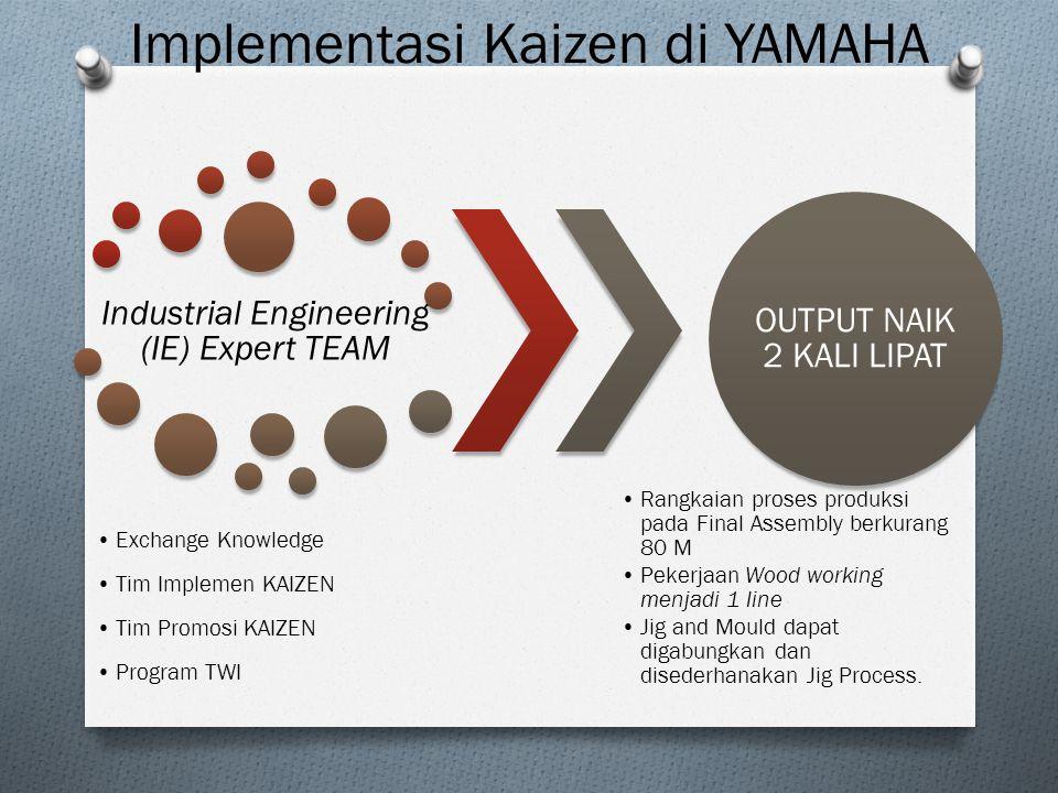Implementasi Kaizen di YAMAHA Industrial Engineering (IE) Expert TEAM Exchange Knowledge Tim Implemen KAIZEN Tim Promosi KAIZEN Program TWI OUTPUT NAI