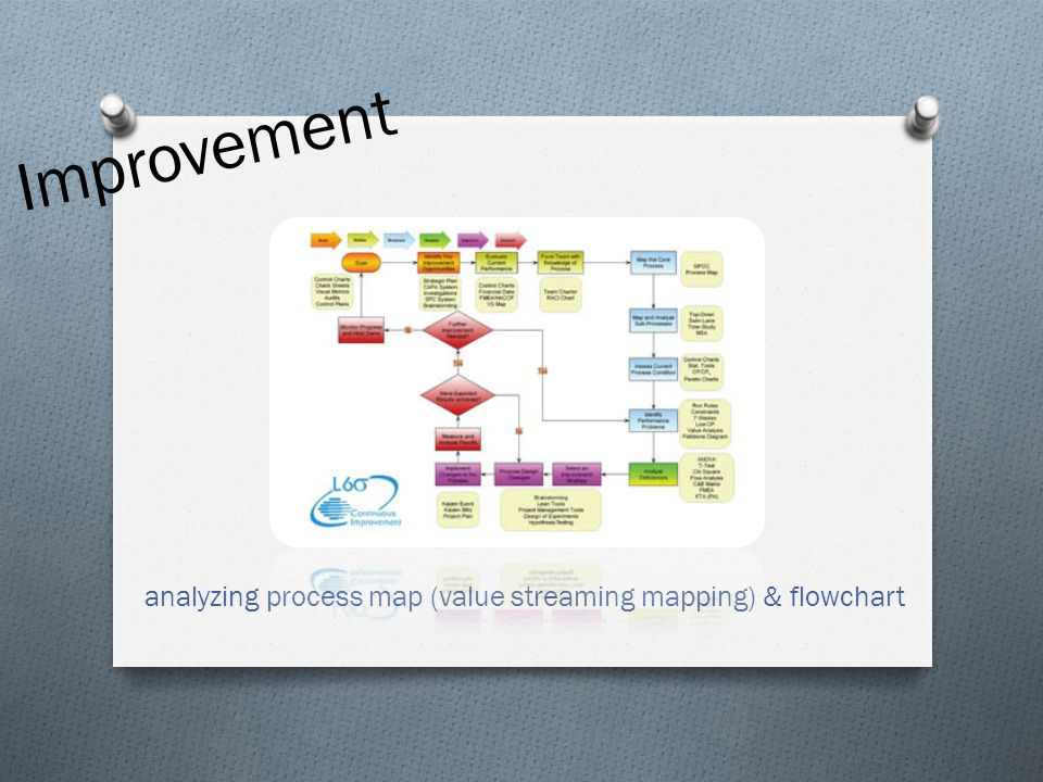 analyzing process map (value streaming mapping) & flowchart Improvement