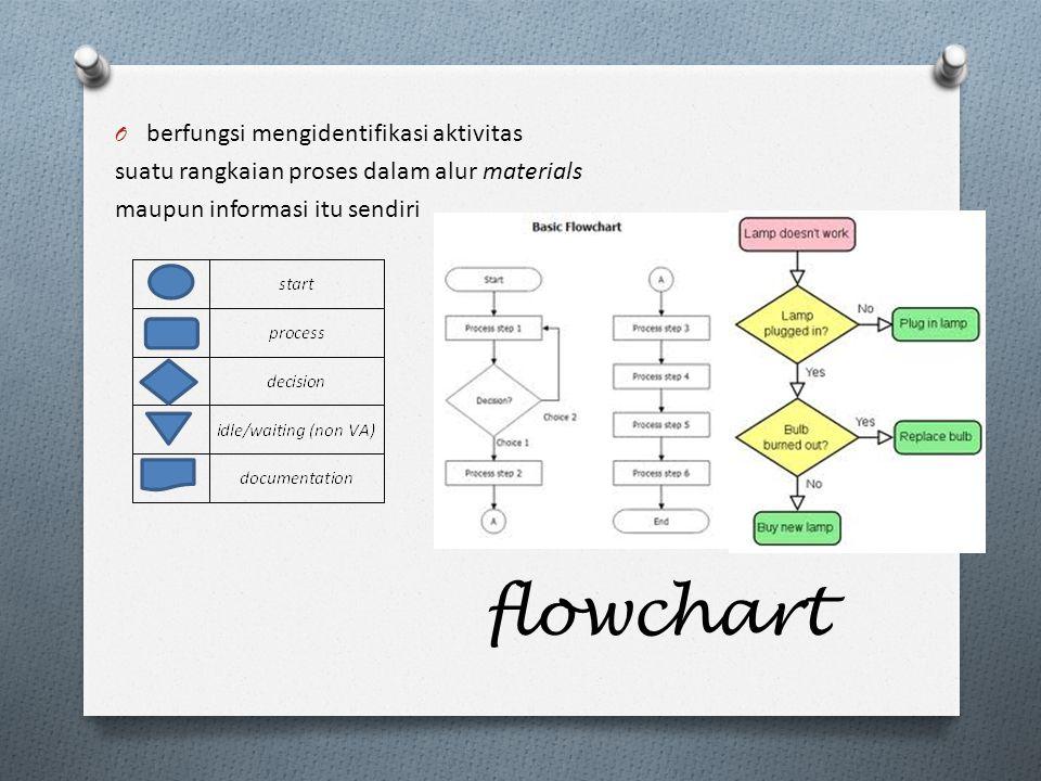 flowchart O berfungsi mengidentifikasi aktivitas suatu rangkaian proses dalam alur materials maupun informasi itu sendiri