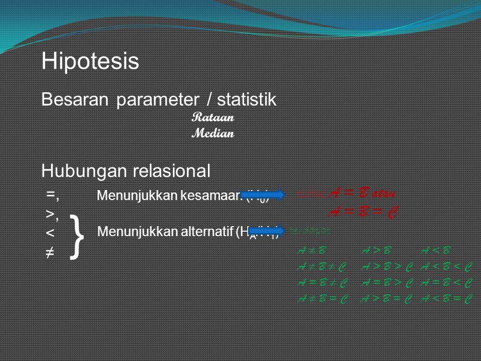 Hipotesis Besaran parameter / statistik Rataan Median Hubungan relasional =, >, < ≠ Menunjukkan kesamaan (H 0 ) Menunjukkan alternatif (H A /H 1 ) } t