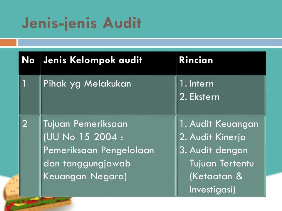 Jenis-jenis Audit NoJenis Kelompok auditRincian 1Pihak yg Melakukan1.Intern 2.Ekstern 2Tujuan Pemeriksaan (UU No 15 2004 : Pemeriksaan Pengelolaan dan tanggungjawab Keuangan Negara) 1.Audit Keuangan 2.Audit Kinerja 3.Audit dengan Tujuan Tertentu (Ketaatan & Investigasi)