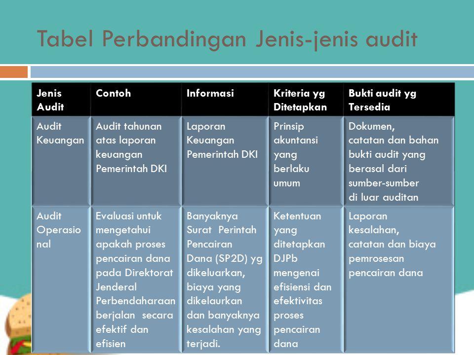 Tabel Perbandingan Jenis-jenis audit Jenis Audit ContohInformasiKriteria yg Ditetapkan Bukti audit yg Tersedia Audit Keuangan Audit tahunan atas lapor