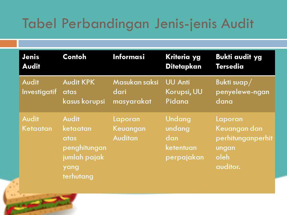 Tabel Perbandingan Jenis-jenis Audit Jenis Audit ContohInformasiKriteria yg Ditetapkan Bukti audit yg Tersedia Audit Investigatif Audit KPK atas kasus
