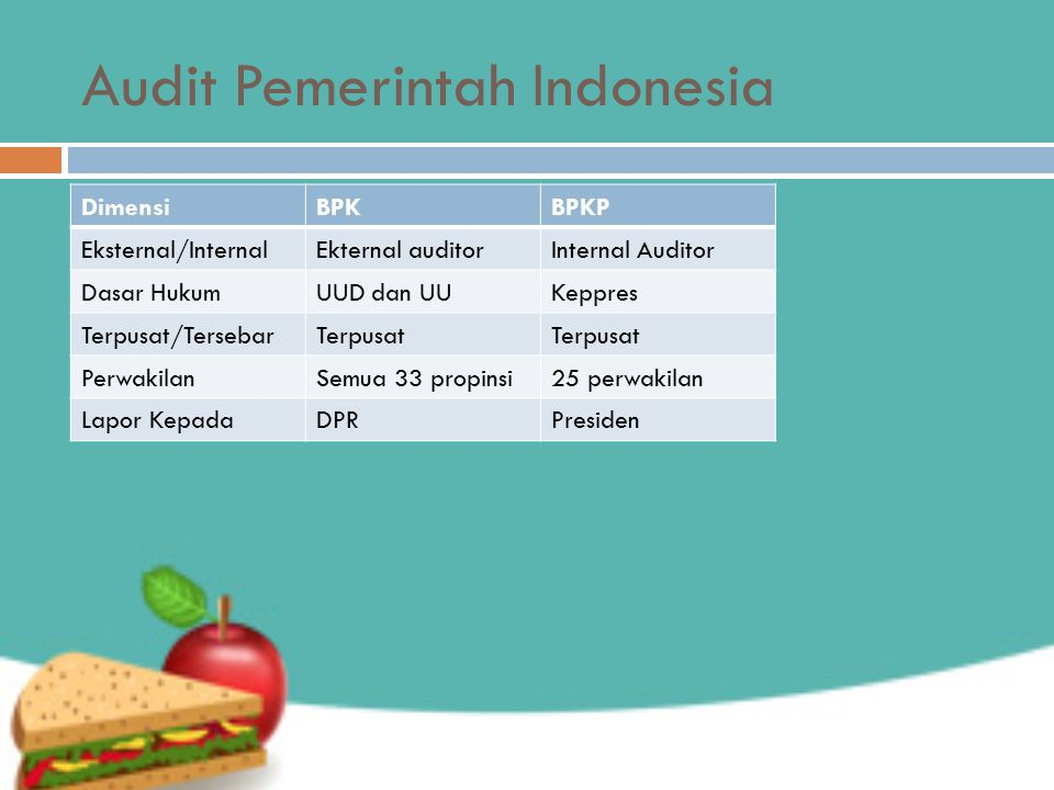 Audit Pemerintah Indonesia DimensiBPKBPKP Eksternal/InternalEkternal auditorInternal Auditor Dasar HukumUUD dan UUKeppres Terpusat/TersebarTerpusat PerwakilanSemua 33 propinsi25 perwakilan Lapor KepadaDPRPresiden