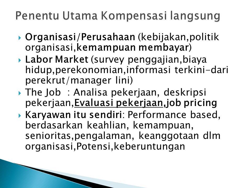  Organisasi/Perusahaan (kebijakan,politik organisasi,kemampuan membayar)  Labor Market (survey penggajian,biaya hidup,perekonomian,informasi terkini-dari perekrut/manager lini)  The Job : Analisa pekerjaan, deskripsi pekerjaan,Evaluasi pekerjaan,job pricing  Karyawan itu sendiri: Performance based, berdasarkan keahlian, kemampuan, senioritas,pengalaman, keanggotaan dlm organisasi,Potensi,keberuntungan