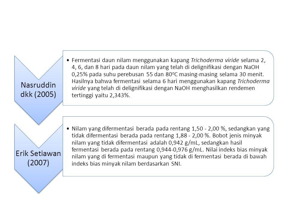 Nasruddin dkk (2005) Fermentasi daun nilam menggunakan kapang Trichoderma viride selama 2, 4, 6, dan 8 hari pada daun nilam yang telah di delignifikas