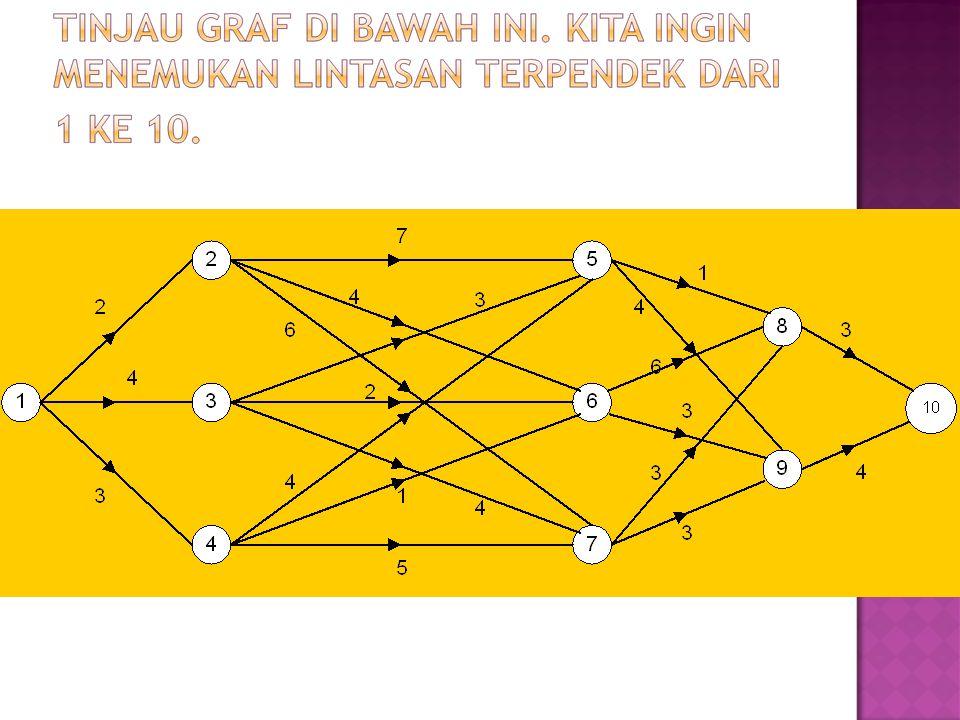  Pada program dinamis, rangkaian keputusan yang optimal dibuat dengan menggunakan Prinsip Optimalitas.
