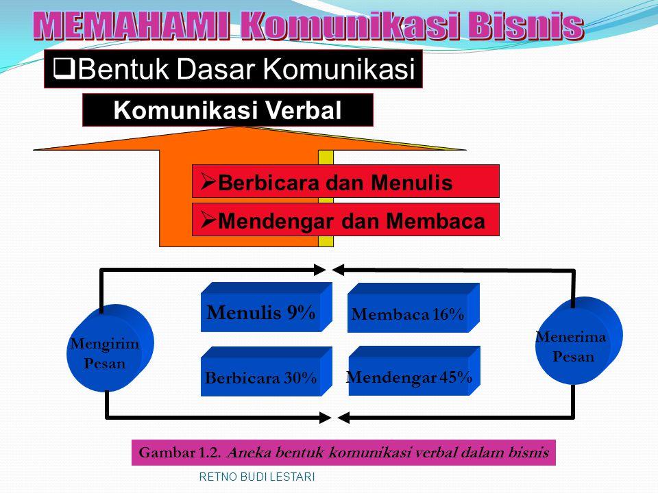 Komponen Komunikasi  Komponen atau unsur adalah bagian dari keseluruhan dalam sesuatu hal.