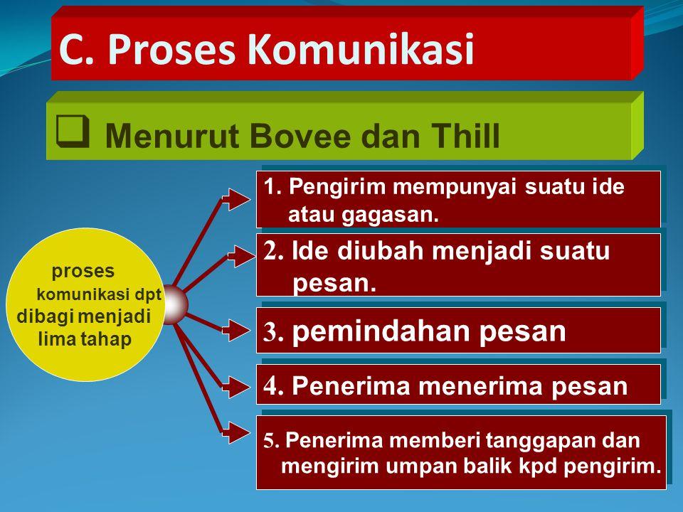 C.Proses Komunikasi  Menurut Bovee dan Thill 1.Pengirim mempunyai suatu ide atau gagasan.