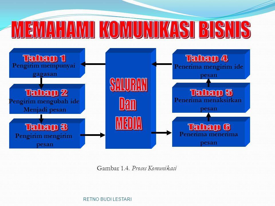 C. Proses Komunikasi  Menurut Bovee dan Thill 1.Pengirim mempunyai suatu ide atau gagasan.