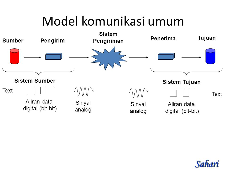 Model komunikasi umum SumberPengirim Sistem Pengiriman Penerima Tujuan Sistem Sumber Sistem Tujuan Text Aliran data digital (bit-bit) Sinyal analog Si