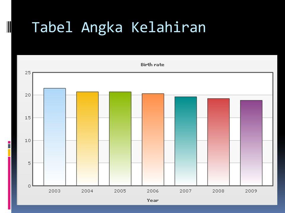 Tabel Angka Kelahiran