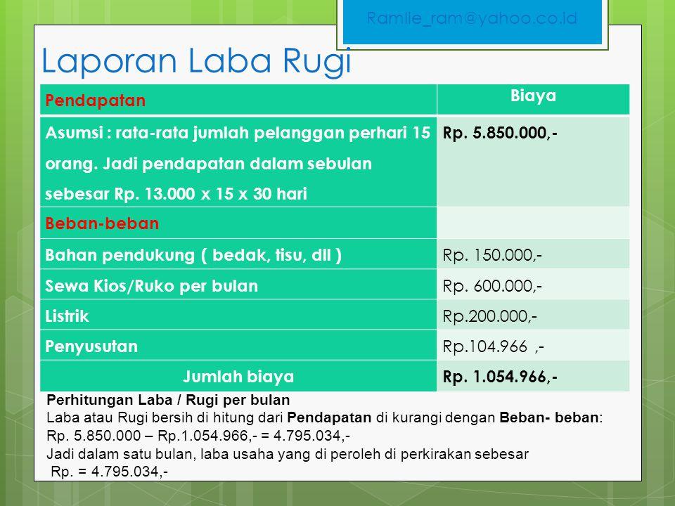Laporan Laba Rugi Pendapatan Biaya Asumsi : rata-rata jumlah pelanggan perhari 15 orang. Jadi pendapatan dalam sebulan sebesar Rp. 13.000 x 15 x 30 ha