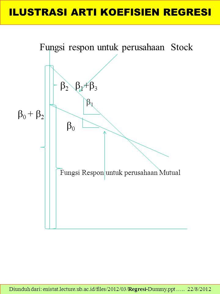 ILUSTRASI ARTI KOEFISIEN REGRESI Fungsi respon untuk perusahaan Stock  2  1 +  3  1  0 +  2  0 Fungsi Respon untuk perusahaan Mutual Diunduh da