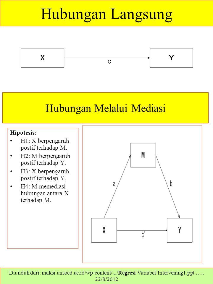 Hubungan Langsung Diunduh dari: maksi.unsoed.ac.id/wp-content/.../Regresi-Variabel-Intervening1.ppt ….. 22/8/2012 Hubungan Melalui Mediasi Hipotesis:
