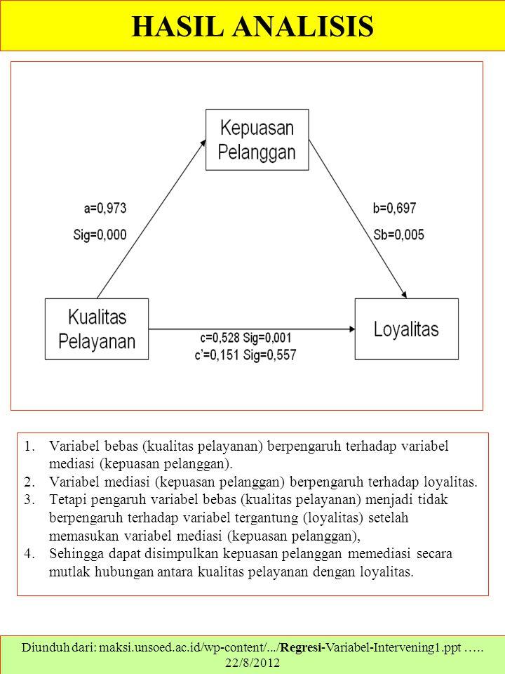 HASIL ANALISIS 1.Variabel bebas (kualitas pelayanan) berpengaruh terhadap variabel mediasi (kepuasan pelanggan). 2.Variabel mediasi (kepuasan pelangga