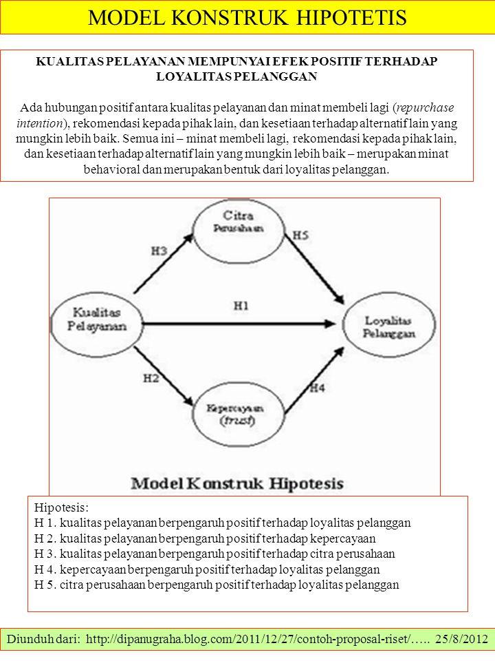 MODEL KONSTRUK HIPOTETIS Diunduh dari: http://dipanugraha.blog.com/2011/12/27/contoh-proposal-riset/….. 25/8/2012 KUALITAS PELAYANAN MEMPUNYAI EFEK PO