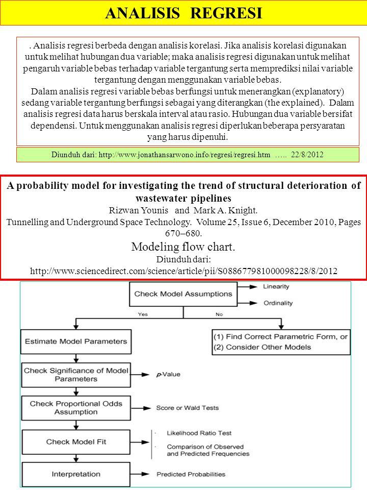 ANALISIS REGRESI Diunduh dari: http://www.jonathansarwono.info/regresi/regresi.htm ….. 22/8/2012. Analisis regresi berbeda dengan analisis korelasi. J