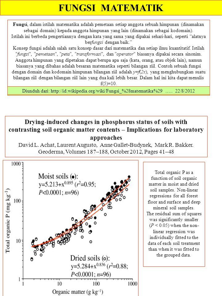 FUNGSI MATEMATIK Diunduh dari: http://id.wikipedia.org/wiki/Fungsi_%28matematika%29 ….. 22/8/2012 Fungsi, dalam istilah matematika adalah pemetaan set