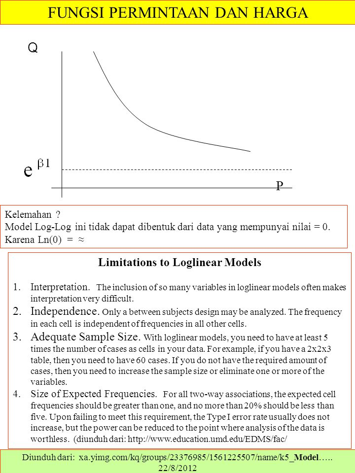 Q P Kelemahan ? Model Log-Log ini tidak dapat dibentuk dari data yang mempunyai nilai = 0. Karena Ln(0) = ≈ Diunduh dari: xa.yimg.com/kq/groups/233769