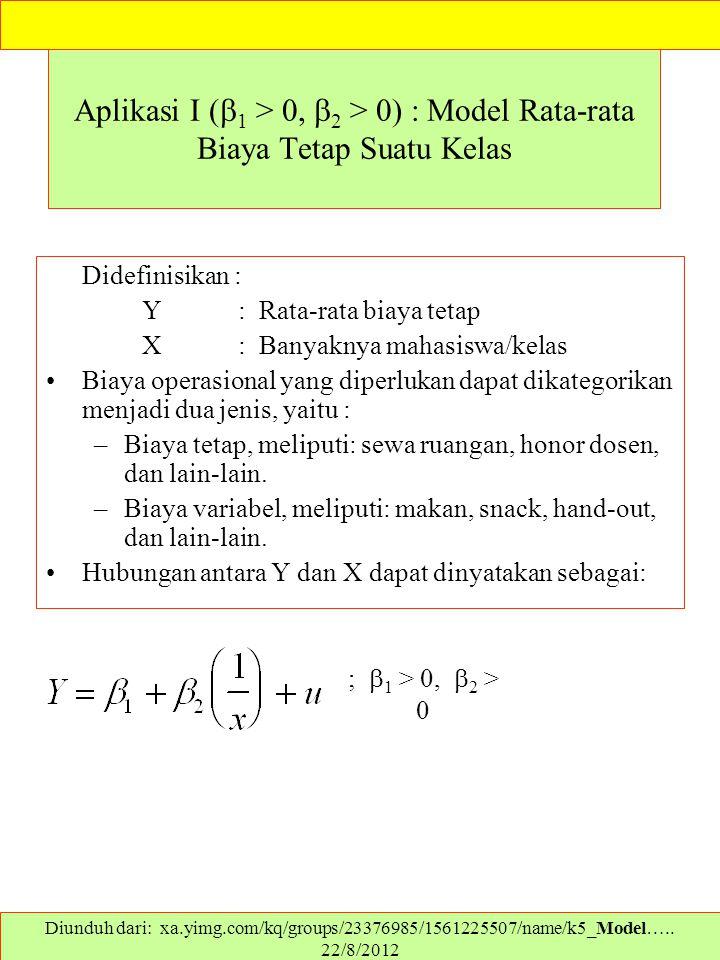 Aplikasi I (  1 > 0,  2 > 0) : Model Rata-rata Biaya Tetap Suatu Kelas Didefinisikan : Y: Rata-rata biaya tetap X: Banyaknya mahasiswa/kelas Biaya o
