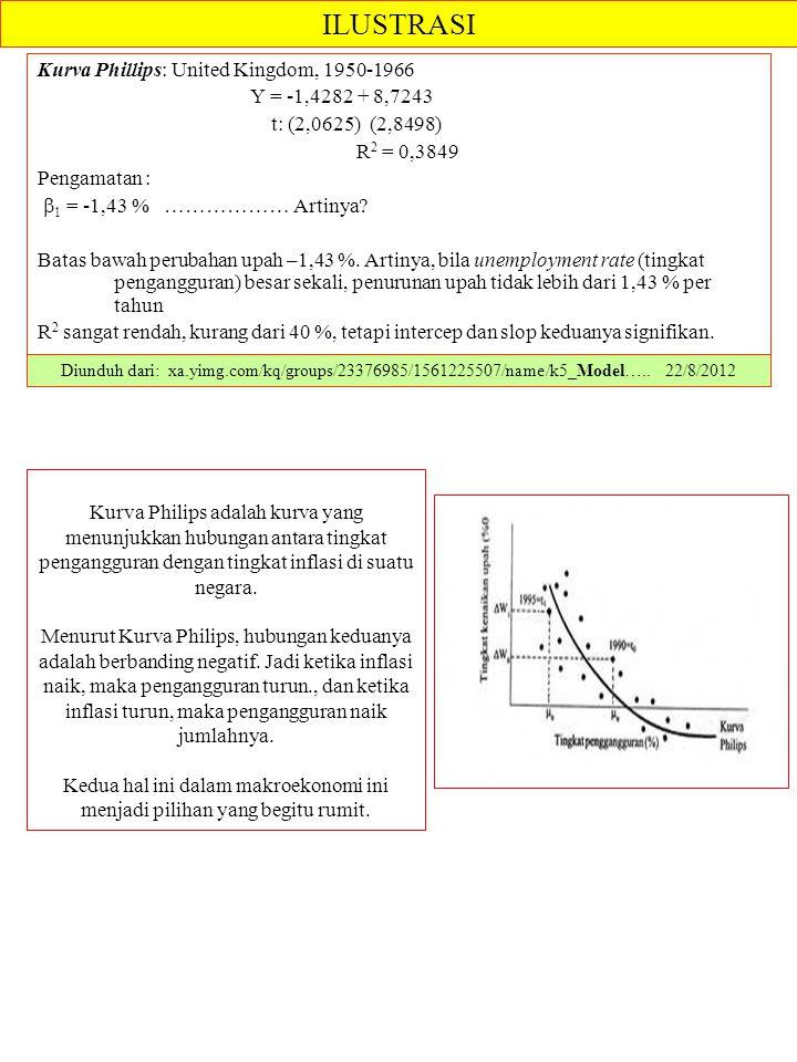 Kurva Phillips: United Kingdom, 1950-1966 Y = -1,4282 + 8,7243 t: (2,0625) (2,8498) R 2 = 0,3849 Pengamatan :  1 = -1,43 % ……………… Artinya? Batas bawa