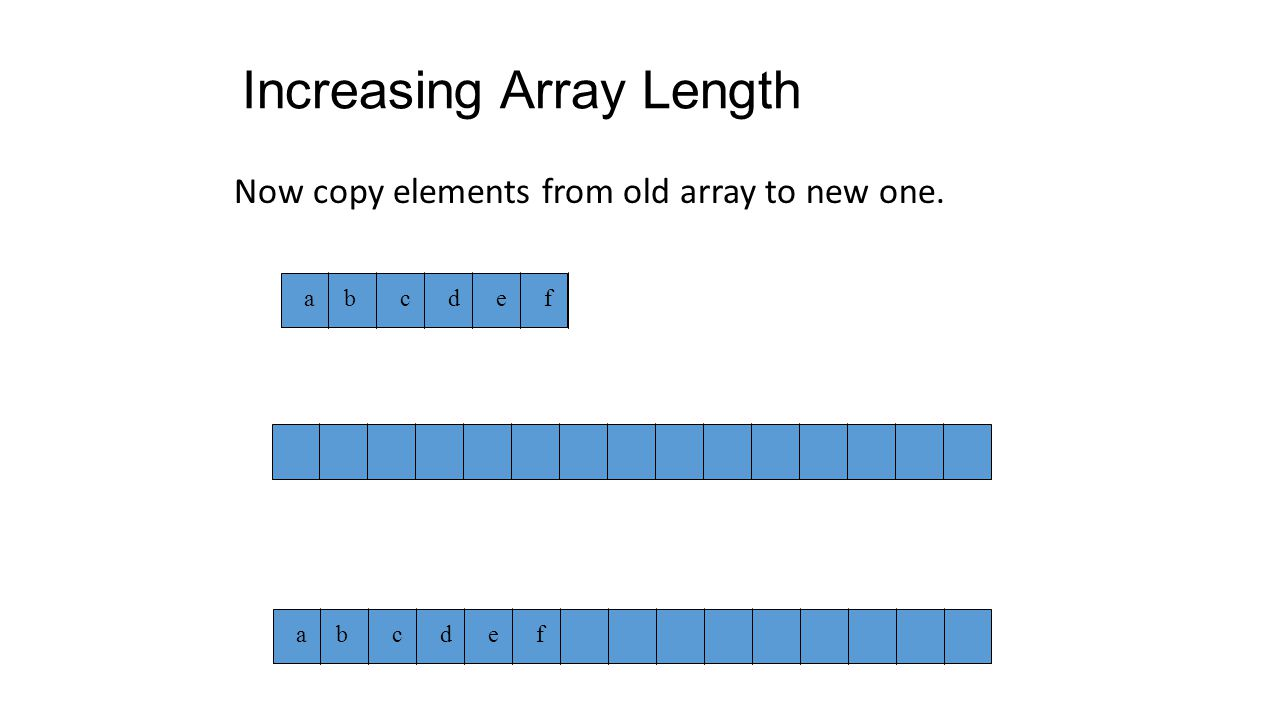 Increasing Array Length Length of array element[] is 6.